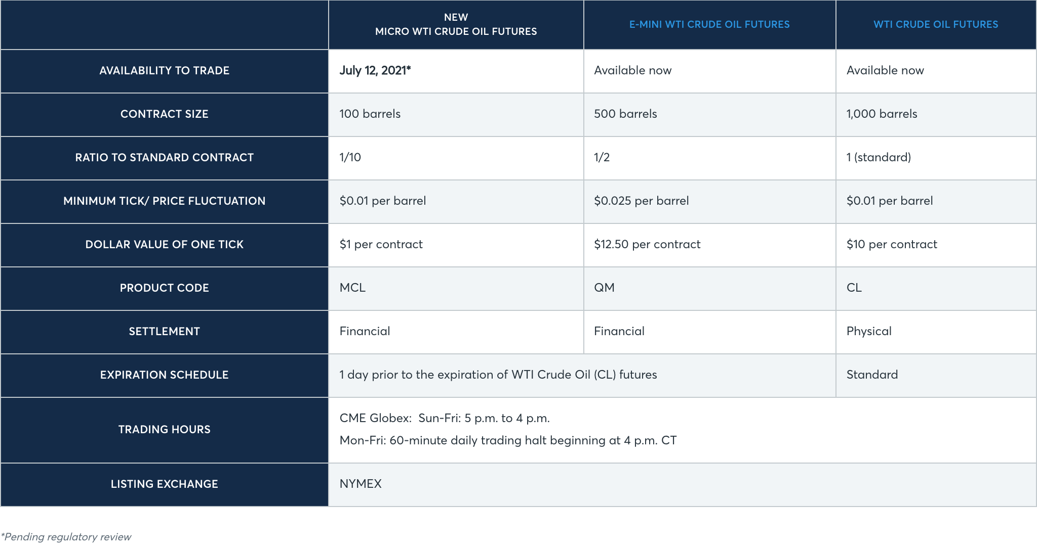 CME - Crude Oil Contact Specifications