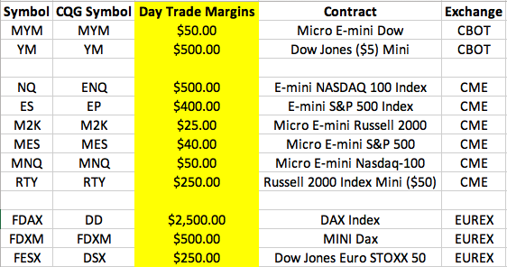 DayTrade Margins Reduced Back to Standard for CME and EUREX Major Stock Indices